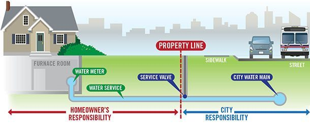 Water Service Property Line Diagram Sewer Repair Denver